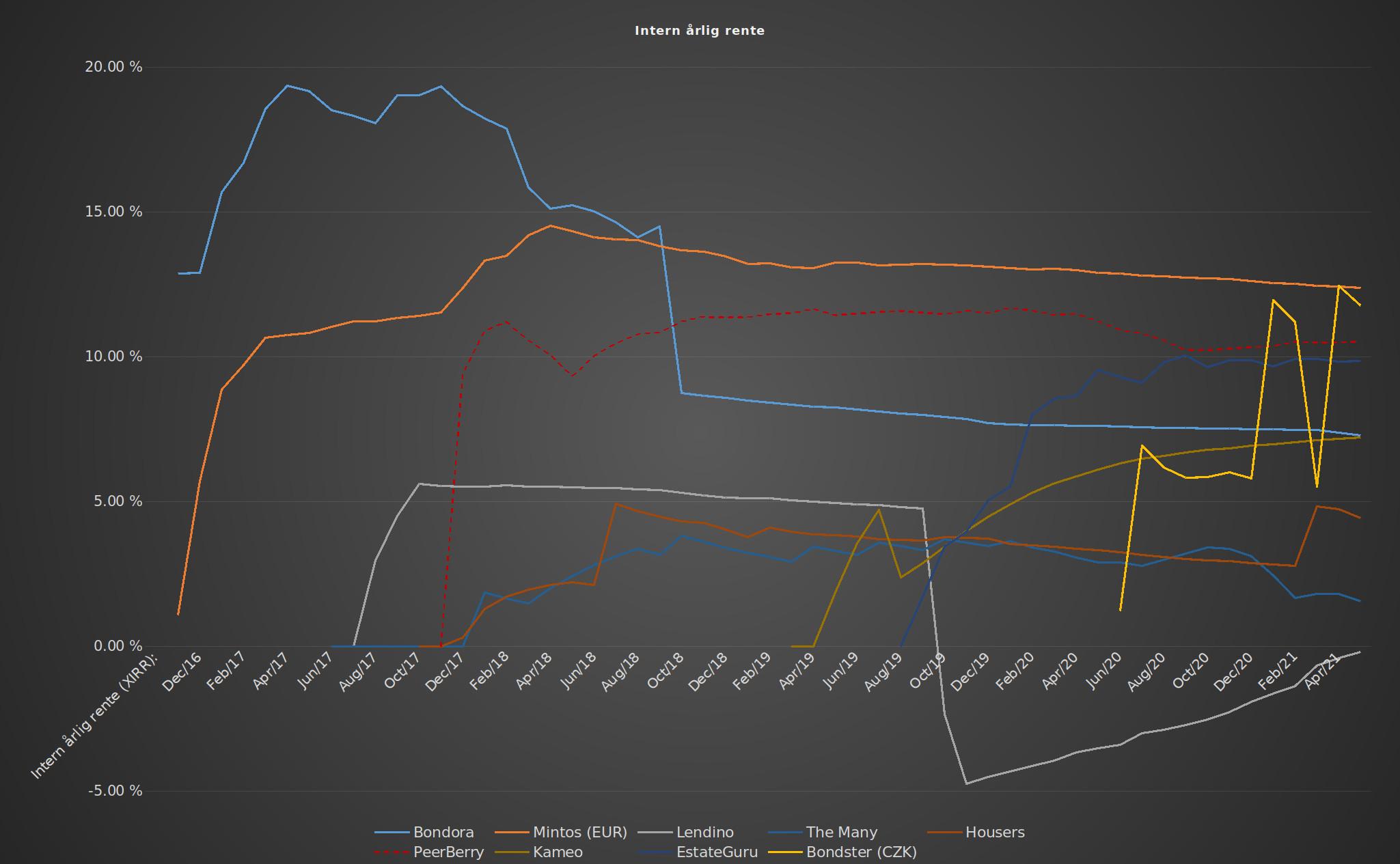 Crowdlending afkast graf
